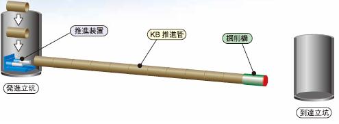 掘削機でKB推進管を敷設