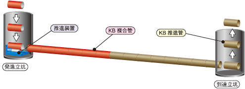 KB複合管を押し出し、KB推進管は回収